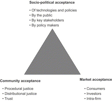 The triangle of social acceptance of renewable energy innovation.